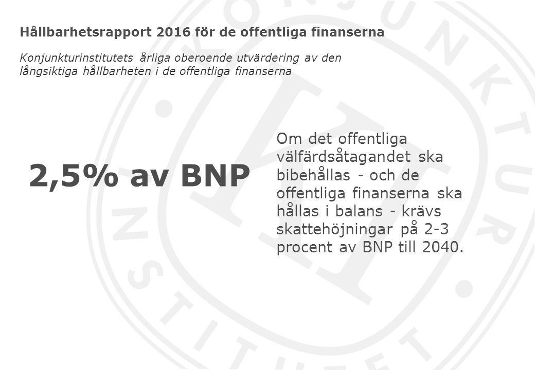 Hållbarhetsrapport 2016 för de offentliga finanserna Konjunkturinstitutets årliga oberoende utvärdering av den långsiktiga hållbarheten i de offentliga finanserna Om det offentliga välfärdsåtagandet ska bibehållas - och de offentliga finanserna ska hållas i balans - krävs skattehöjningar på 2-3 procent av BNP till 2040.