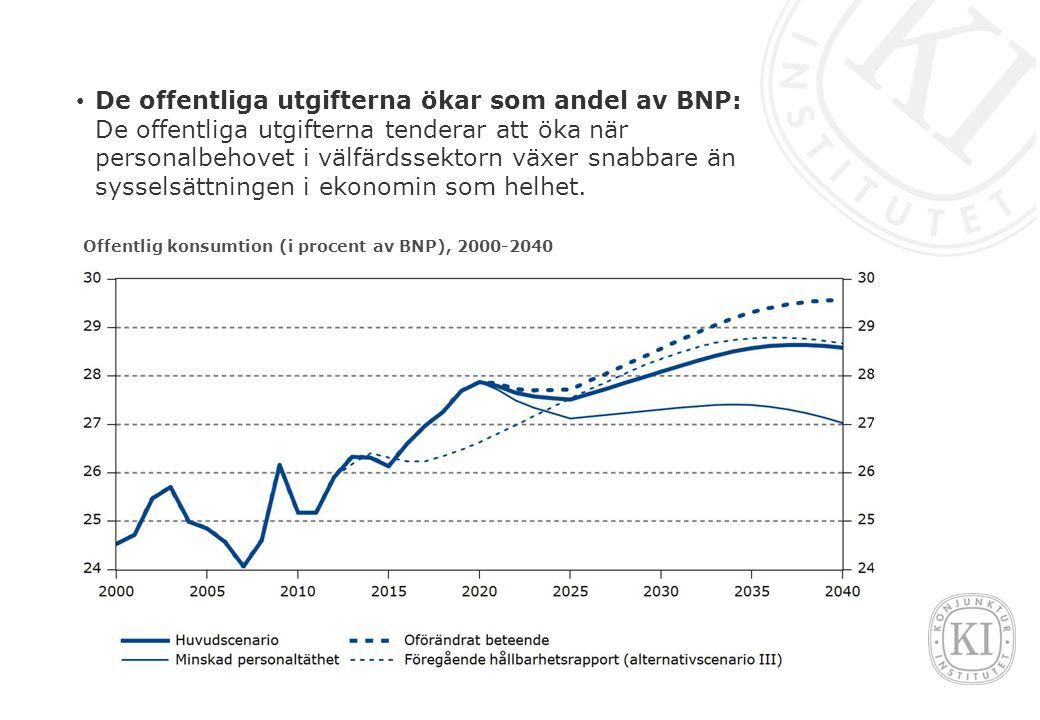 De offentliga utgifterna ökar som andel av BNP: De offentliga utgifterna tenderar att öka när personalbehovet i välfärdssektorn växer snabbare än sysselsättningen i ekonomin som helhet.