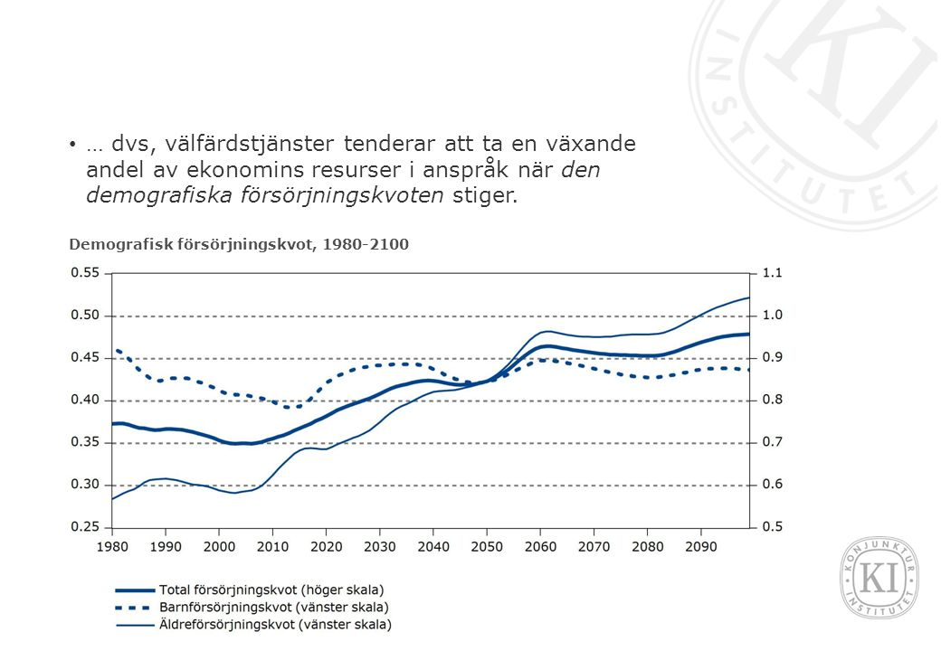… dvs, välfärdstjänster tenderar att ta en växande andel av ekonomins resurser i anspråk när den demografiska försörjningskvoten stiger.