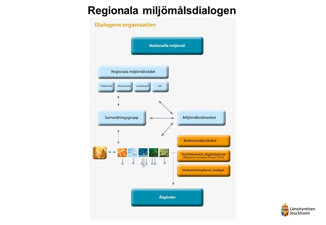 Regionala miljömålsdialogen