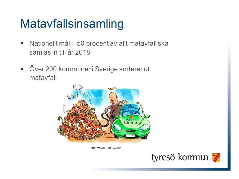 Matavfall i Tyresö  Separat kärl och papperspåsar för matavfall  Frivilligt system  SRV:s biogasanläggning i Huddinge - matavfallet rötas till biogas och biogödsel