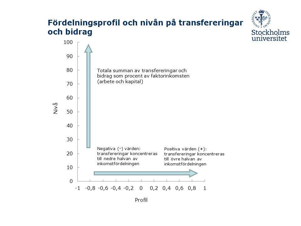 Positiva värden (+): transfereringar koncentreras till övre halvan av inkomstfördelningen Negativa ( - ) värden: transfereringar koncentreras till nedre halvan av inkomstfördelningen