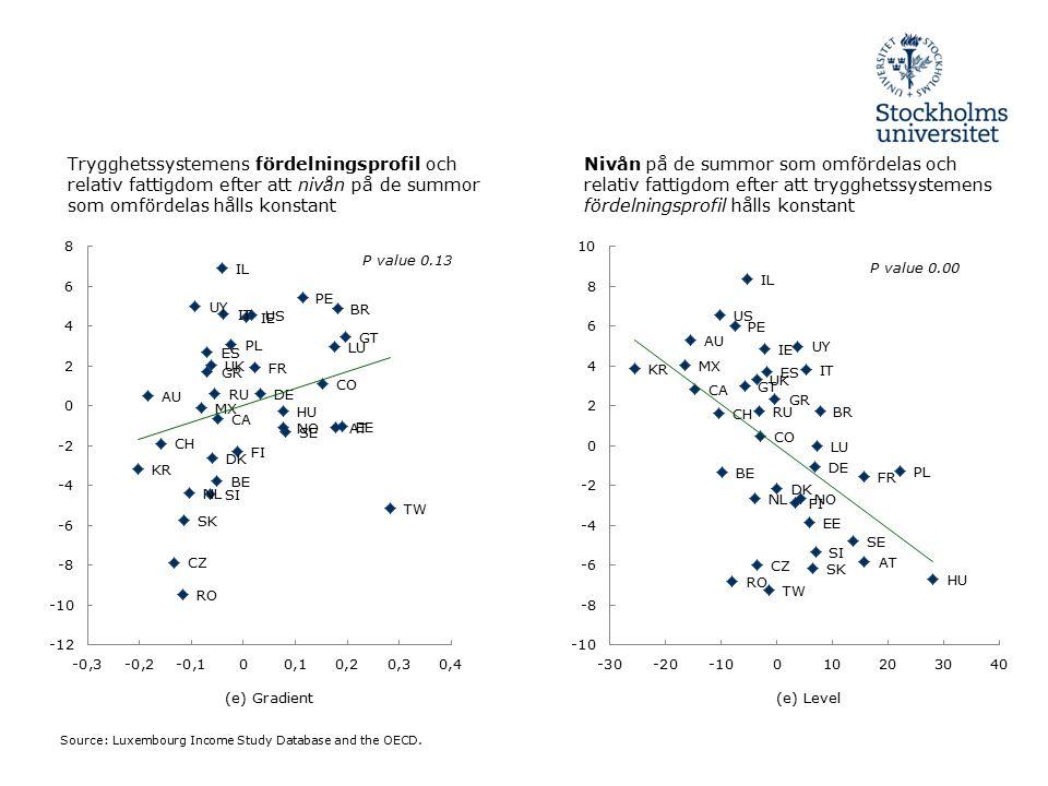 Slutsatser Den reducerande effekt som de socialpolitiska trygghetssystemens fördelningsprofil har på global fattigdom försvinner då vi tar hänsyn till storleken på de summer som omfördelas.