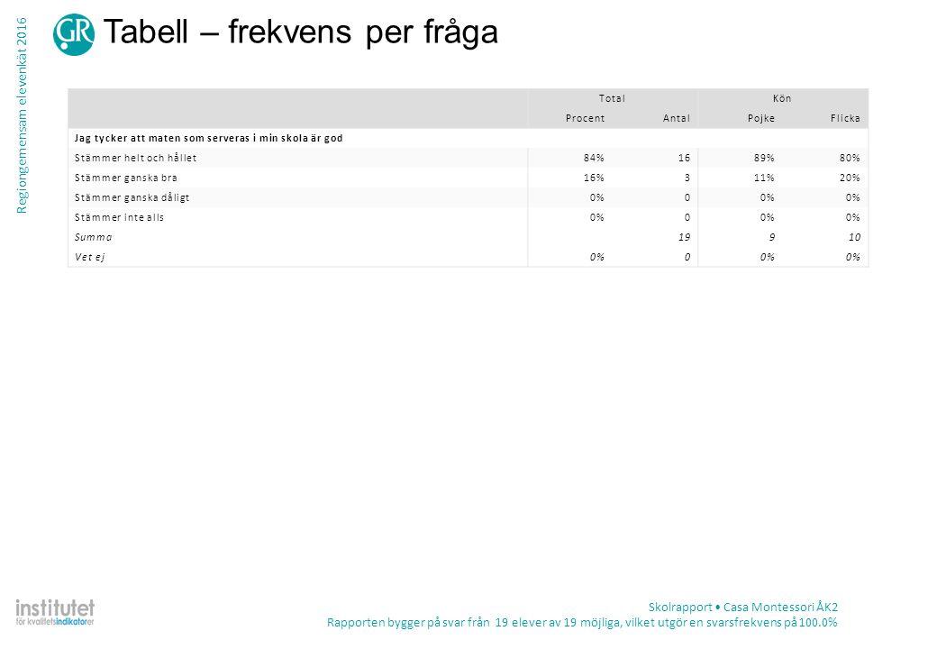 Regiongemensam elevenkät 2016 Tabell – frekvens per fråga Skolrapport Casa Montessori ÅK2 Rapporten bygger på svar från 19 elever av 19 möjliga, vilket utgör en svarsfrekvens på 100.0% TotalKön ProcentAntalPojkeFlicka Jag tycker att maten som serveras i min skola är god Stämmer helt och hållet84%1689%80% Stämmer ganska bra16%311%20% Stämmer ganska dåligt0%0 Stämmer inte alls0%0 Summa19910 Vet ej0%0