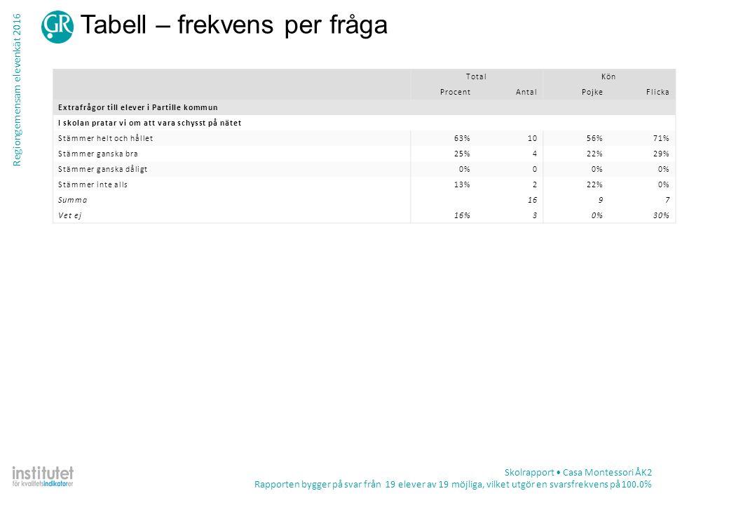 Regiongemensam elevenkät 2016 Tabell – frekvens per fråga Skolrapport Casa Montessori ÅK2 Rapporten bygger på svar från 19 elever av 19 möjliga, vilket utgör en svarsfrekvens på 100.0% TotalKön ProcentAntalPojkeFlicka Extrafrågor till elever i Partille kommun I skolan pratar vi om att vara schysst på nätet Stämmer helt och hållet63%1056%71% Stämmer ganska bra25%422%29% Stämmer ganska dåligt0%0 Stämmer inte alls13%222%0% Summa1697 Vet ej16%30%30%