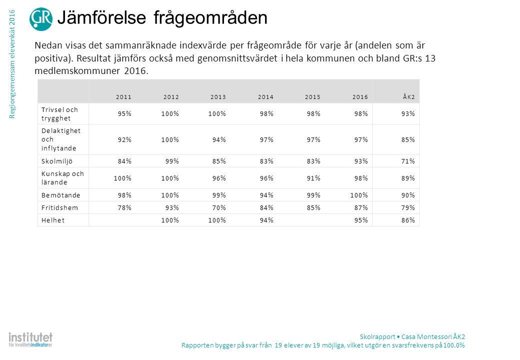 Regiongemensam elevenkät 2016 Tabell – frekvens per fråga Skolrapport Casa Montessori ÅK2 Rapporten bygger på svar från 19 elever av 19 möjliga, vilket utgör en svarsfrekvens på 100.0% TotalKön ProcentAntalPojkeFlicka Fritidshem Det finns platser att gå till om jag vill ha lugn och ro på fritidshemmet Stämmer helt och hållet47%944%50% Stämmer ganska bra42%844%40% Stämmer ganska dåligt11%2 10% Stämmer inte alls0%0 Summa19910 Vet ej0%0 Jag får hjälp med mitt skolarbete på fritidshemmet Stämmer helt och hållet92%11100%86% Stämmer ganska bra8%10%14% Stämmer ganska dåligt0%0 Stämmer inte alls0%0 Summa1257 Vet ej37%744%30%