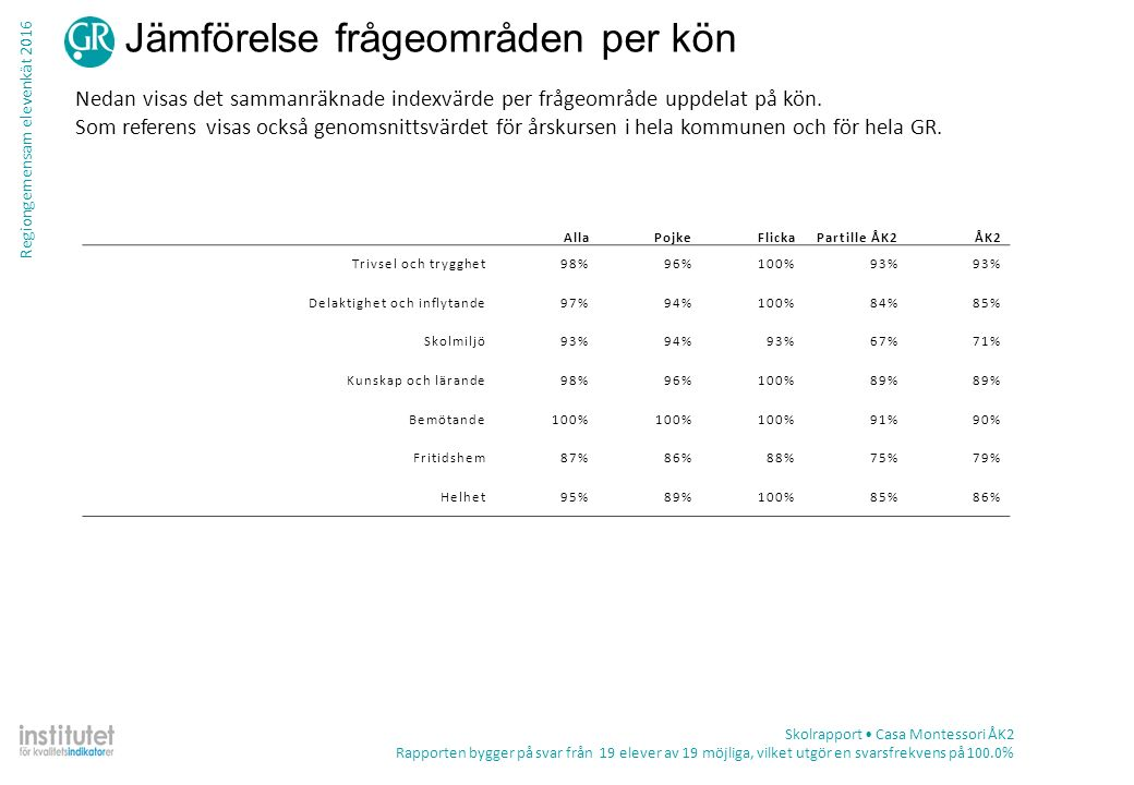 Regiongemensam elevenkät 2016 Tabell – frekvens per fråga Skolrapport Casa Montessori ÅK2 Rapporten bygger på svar från 19 elever av 19 möjliga, vilket utgör en svarsfrekvens på 100.0% TotalKön ProcentAntalPojkeFlicka Delaktighet och inflytande Lärarna i min skola tar hänsyn till elevernas åsikter Stämmer helt och hållet100%19100% Stämmer ganska bra0%0 Stämmer ganska dåligt0%0 Stämmer inte alls0%0 Summa19910 Vet ej0%0 Jag känner att jag kan påverka vad vi ska arbeta med i skolan Stämmer helt och hållet95%1889%100% Stämmer ganska bra0%0 Stämmer ganska dåligt5%111%0% Stämmer inte alls0%0 Summa19910 Vet ej0%0