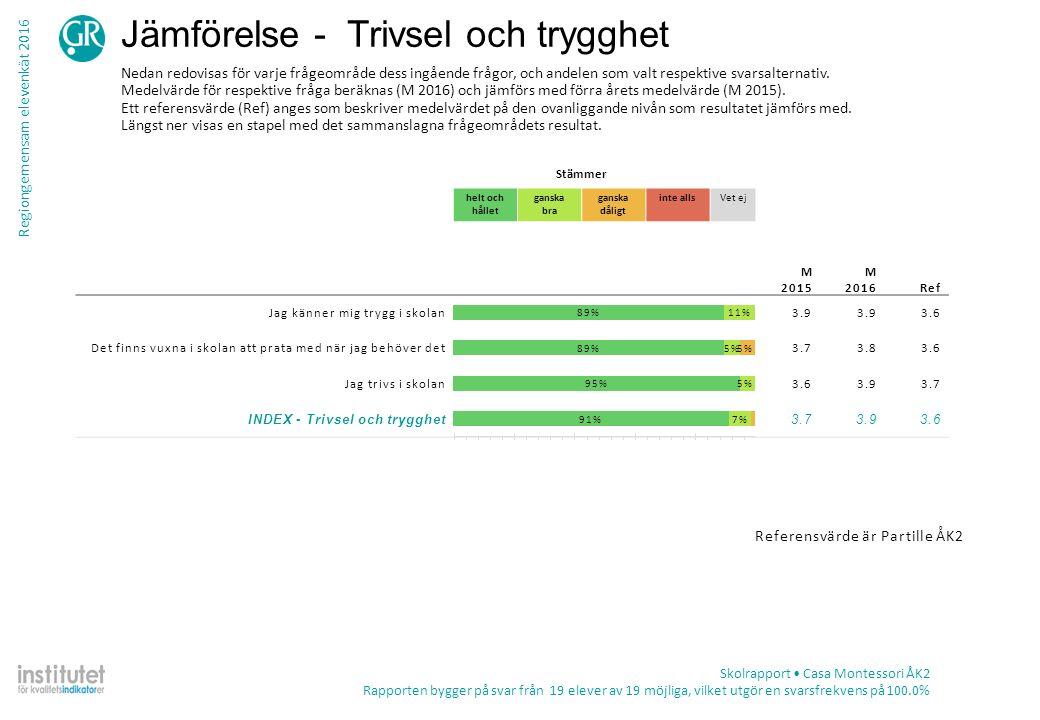 Regiongemensam elevenkät 2016 Tabell – frekvens per fråga Skolrapport Casa Montessori ÅK2 Rapporten bygger på svar från 19 elever av 19 möjliga, vilket utgör en svarsfrekvens på 100.0% TotalKön ProcentAntalPojkeFlicka Skolmiljö Jag får möjlighet till studiero i skolan Stämmer helt och hållet11%2 10% Stämmer ganska bra68%1378%60% Stämmer ganska dåligt21%411%30% Stämmer inte alls0%0 Summa19910 Vet ej0%0 Jag tycker att det finns bra utrymmen att vara på under rasterna Stämmer helt och hållet74%1478%70% Stämmer ganska bra26%522%30% Stämmer ganska dåligt0%0 Stämmer inte alls0%0 Summa19910 Vet ej0%0 Skolans toaletter är bra Stämmer helt och hållet58%1133%80% Stämmer ganska bra37%756%20% Stämmer ganska dåligt5%111%0% Stämmer inte alls0%0 Summa19910 Vet ej0%0