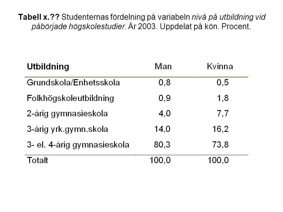 Tabell x. . Studenternas fördelning på variabeln nivå på utbildning vid påbörjade högskolestudier.