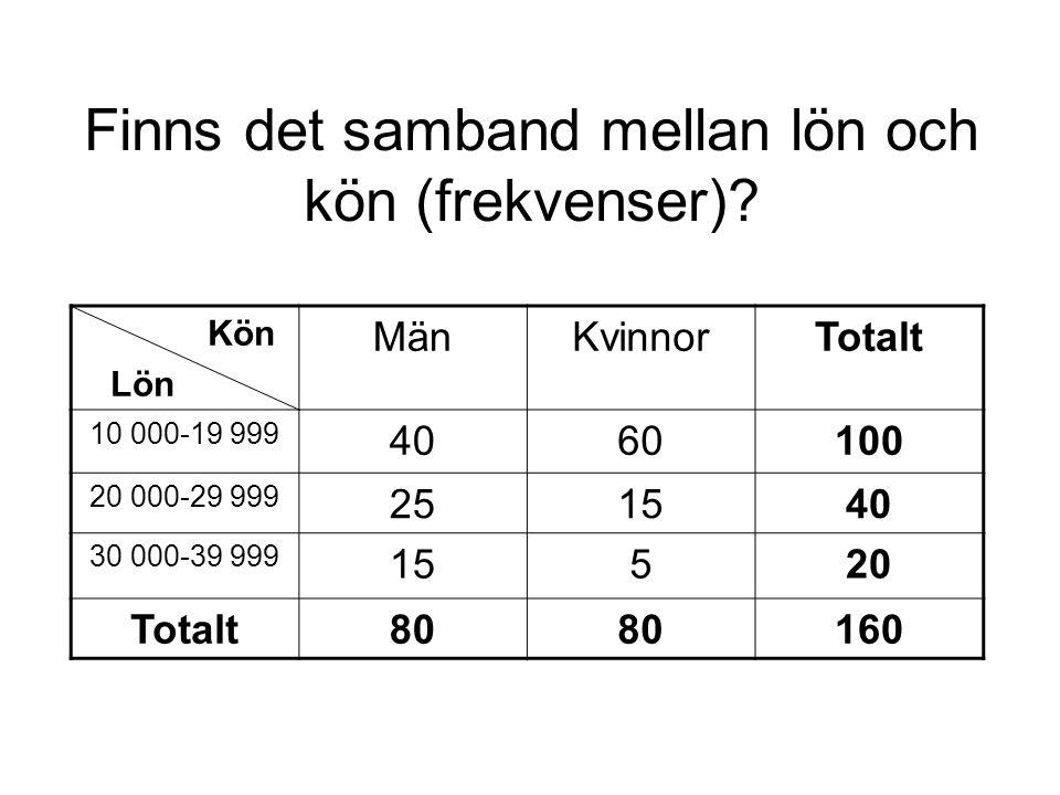 Marginalfördelningar Fördelningen för variabeln lön ser vi i kolumnen längst till höger i tabellen.