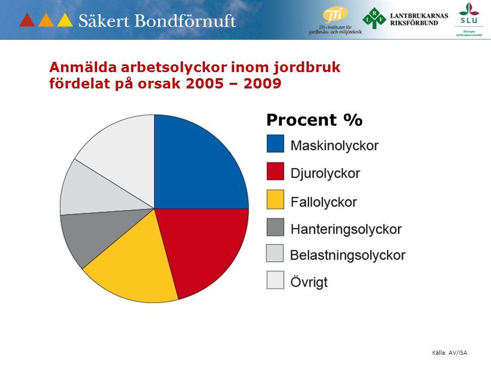 Anmälda arbetsolyckor inom jordbruk fördelat på orsak 2005 – 2009 Källa: AV/ISA Procent %
