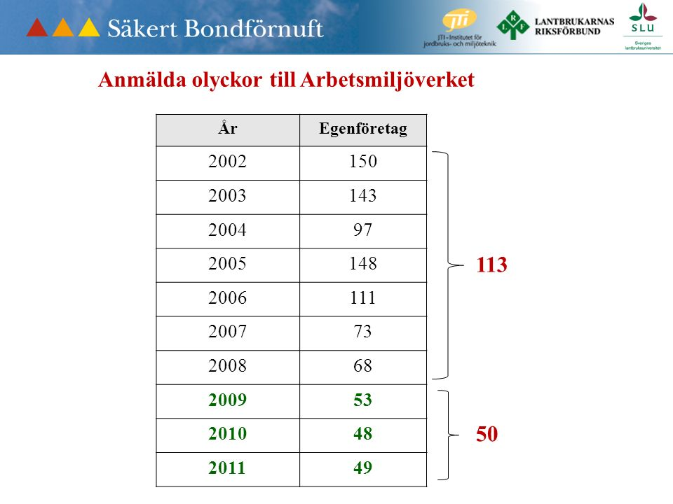 Dödsolyckor i jord- och skogsbruket Arbetsmiljöverket ÅrJordSkogTotal 2004819 200510616 2006729 200771118 20087613 2009617 2010437 20119313 2012268 20138 13,0 8,6