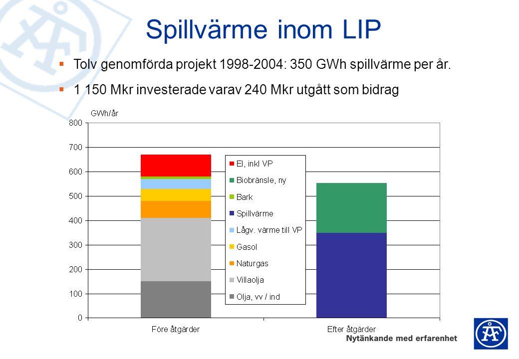 Spillvärme inom LIP  Tolv genomförda projekt 1998-2004: 350 GWh spillvärme per år.