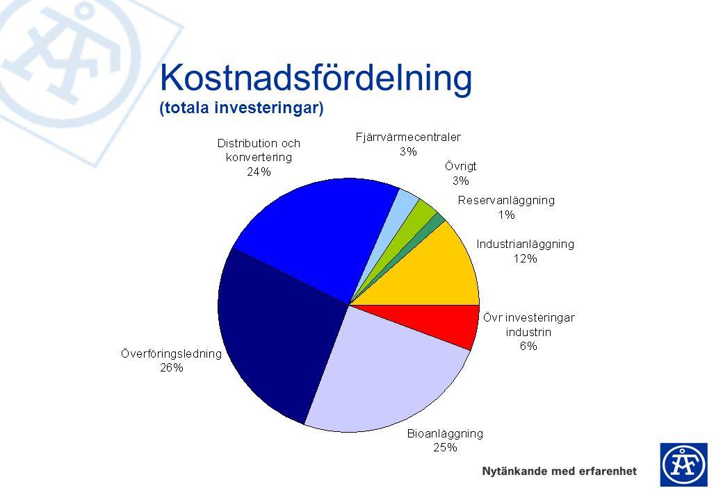 Kostnadsfördelning (totala investeringar)