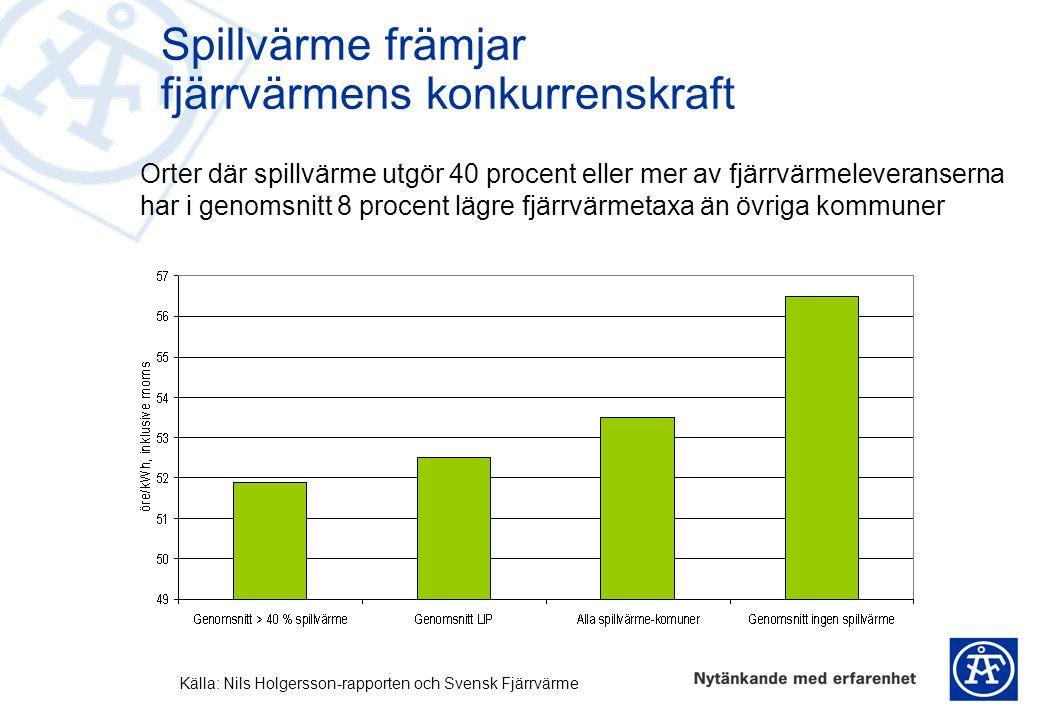 Spillvärme främjar fjärrvärmens konkurrenskraft Orter där spillvärme utgör 40 procent eller mer av fjärrvärmeleveranserna har i genomsnitt 8 procent lägre fjärrvärmetaxa än övriga kommuner Källa: Nils Holgersson-rapporten och Svensk Fjärrvärme