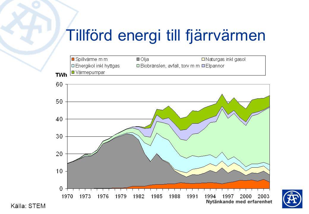 Tillförd energi till fjärrvärmen Källa: STEM