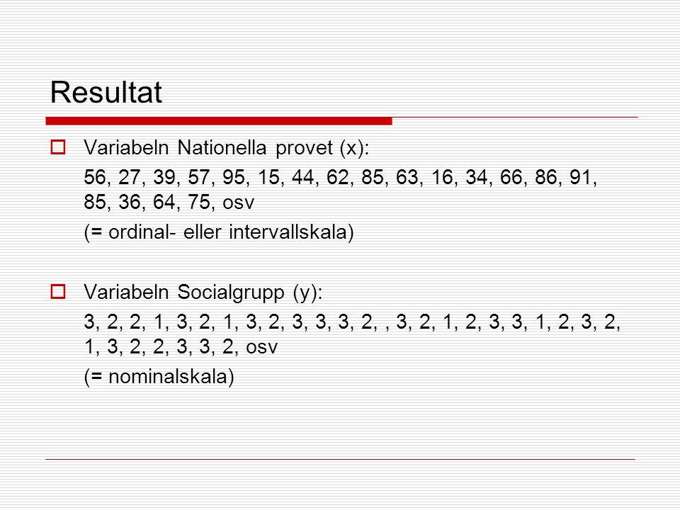 Resultat  Variabeln Nationella provet (x): 56, 27, 39, 57, 95, 15, 44, 62, 85, 63, 16, 34, 66, 86, 91, 85, 36, 64, 75, osv (= ordinal- eller intervallskala)  Variabeln Socialgrupp (y): 3, 2, 2, 1, 3, 2, 1, 3, 2, 3, 3, 3, 2,, 3, 2, 1, 2, 3, 3, 1, 2, 3, 2, 1, 3, 2, 2, 3, 3, 2, osv (= nominalskala)