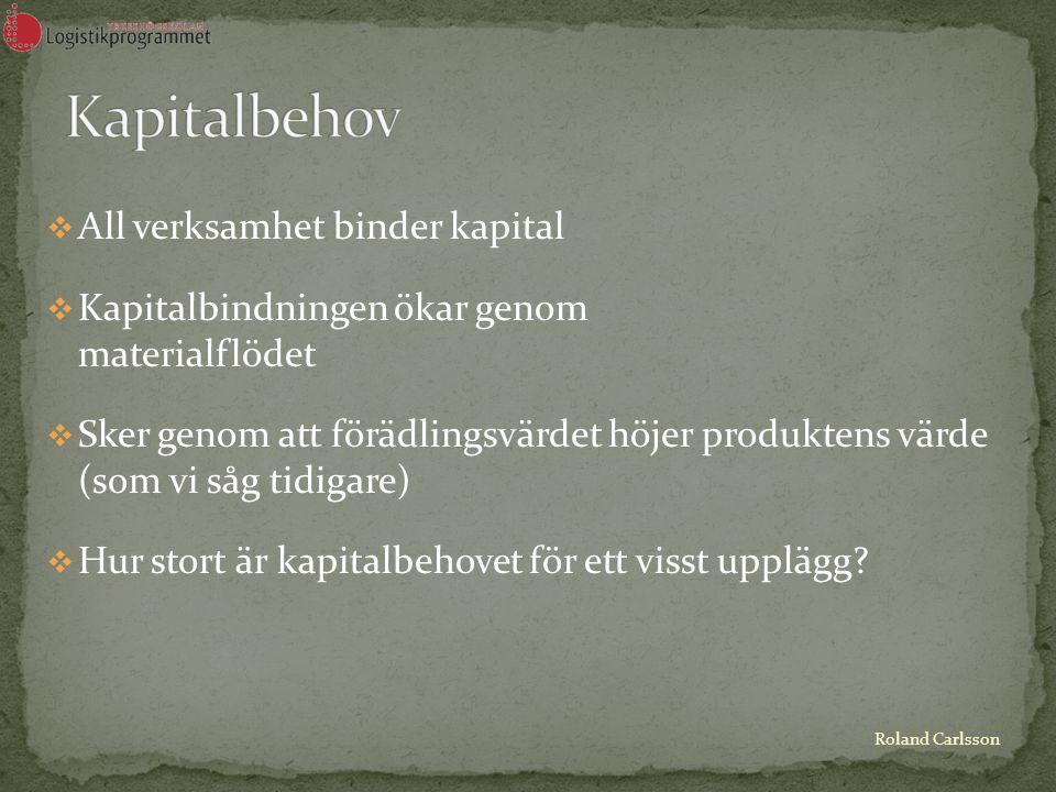 Roland Carlsson AAll verksamhet binder kapital KKapitalbindningen ökar genom materialflödet SSker genom att förädlingsvärdet höjer produktens värde (som vi såg tidigare) HHur stort är kapitalbehovet för ett visst upplägg