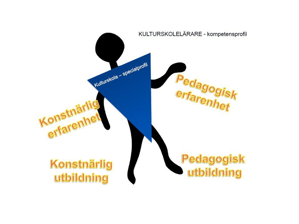 Kulturskolerådet driver Att staten tar ansvar för en utbildning för kulturskolan * Staten behöver definiera begreppet kulturskola och dess uppdrag Kompetensförsörjning: både grundutbildning av pedagoger/lärare och chefer samt kompetensutveckling Ansvaret kan inte ligga på kommunerna