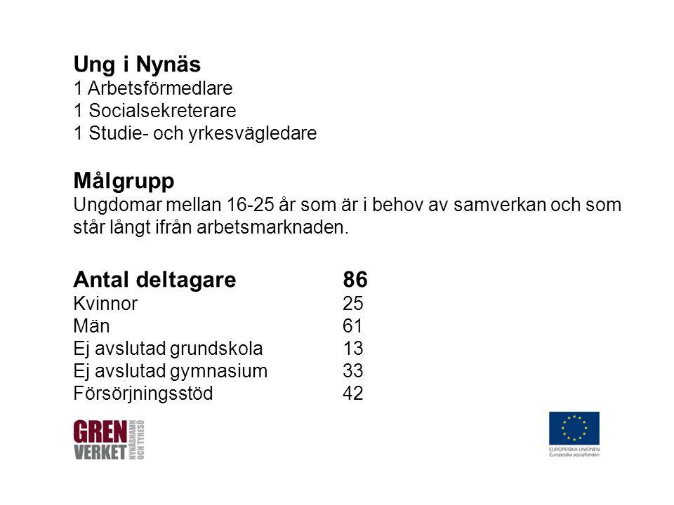 Ung i Nynäs 1 Arbetsförmedlare 1 Socialsekreterare 1 Studie- och yrkesvägledare Målgrupp Ungdomar mellan 16-25 år som är i behov av samverkan och som står långt ifrån arbetsmarknaden.