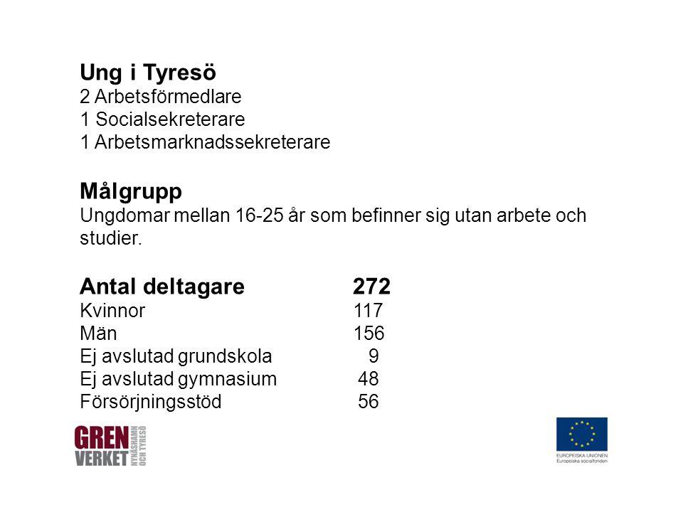 Landstinget Vård och behandling KOMAN Socialförvaltningen UGA Aktiviteter Arbete Studier Ung i Tyresö 2 Arbetsförmedlare 1 Socialsekreterare 1 Arbetsmarknadssekreterare Målgrupp Ungdomar mellan 16-25 år som befinner sig utan arbete och studier.