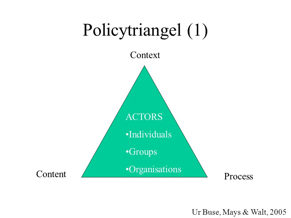 Policytriangel (1) Context Content Process Ur Buse, Mays & Walt, 2005 ACTORS Individuals Groups Organisations
