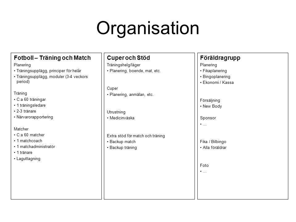 Organisation Fotboll – Träning och Match Planering Träningsupplägg, principer för helår Träningsupplägg, moduler (3-4 veckors period) Träning C:a 60 träningar 1 träningsledare 2-3 tränare Närvarorapportering Matcher C:a 60 matcher 1 matchcoach 1 matchadministratör 1 tränare Laguttagning Cuper och Stöd Träningshelg/läger Planering, boende, mat, etc.