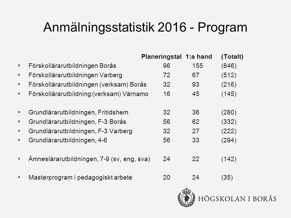 Anmälningsstatistik 2016 - Program Planeringstal 1:a hand(Totalt)  Förskollärarutbildningen Borås 96155(846)  Förskollärarutbildningen Varberg 7267 (512)  Förskollärarutbildningen (verksam) Borås 3293(216)  Förskollärarutbildning (verksam) Värnamo 1645(145)  Grundlärarutbildningen, Fritidshem 3236(280)  Grundlärarutbildningen, F-3 Borås 5662 (332)  Grundlärarutbildningen, F-3 Varberg 3227 (222)  Grundlärarutbildningen, 4-6 5633 (294)  Ämneslärarutbildningen, 7-9 (sv, eng, sva) 2422 (142)  Masterprogram i pedagogiskt arbete 2024 (35)