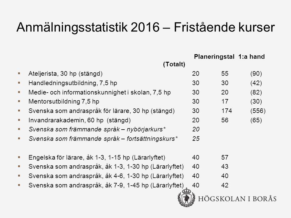 Anmälningsstatistik 2016 – Fristående kurser Planeringstal 1:a hand (Totalt)  Ateljerista, 30 hp (stängd)2055(90)  Handledningsutbildning, 7,5 hp3030(42)  Medie- och informationskunnighet i skolan, 7,5 hp 3020(82)  Mentorsutbildning 7,5 hp3017(30)  Svenska som andraspråk för lärare, 30 hp (stängd)30174(556)  Invandrarakademin, 60 hp (stängd)2056(65)  Svenska som främmande språk – nybörjarkurs*20  Svenska som främmande språk – fortsättningskurs*25  Engelska för lärare, åk 1-3, 1-15 hp (Lärarlyftet) 4057  Svenska som andraspråk, åk 1-3, 1-30 hp (Lärarlyftet) 4043  Svenska som andraspråk, åk 4-6, 1-30 hp (Lärarlyftet) 4040  Svenska som andraspråk, åk 7-9, 1-45 hp (Lärarlyftet)4042