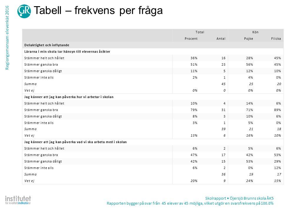 Regiongemensam elevenkät 2016 Tabell – frekvens per fråga Skolrapport Öjersjö Brunns skola ÅK5 Rapporten bygger på svar från 45 elever av 45 möjliga, vilket utgör en svarsfrekvens på 100.0% TotalKön ProcentAntalPojkeFlicka Delaktighet och inflytande Lärarna i min skola tar hänsyn till elevernas åsikter Stämmer helt och hållet36%1628%45% Stämmer ganska bra51%2356%45% Stämmer ganska dåligt11%512%10% Stämmer inte alls2%14%0% Summa452520 Vet ej0%0 Jag känner att jag kan påverka hur vi arbetar i skolan Stämmer helt och hållet10%414%6% Stämmer ganska bra79%3171%89% Stämmer ganska dåligt8%310%6% Stämmer inte alls3%15%0% Summa392118 Vet ej13%616%10% Jag känner att jag kan påverka vad vi ska arbeta med i skolan Stämmer helt och hållet6%25%6% Stämmer ganska bra47%1742%53% Stämmer ganska dåligt42%1553%29% Stämmer inte alls6%20%12% Summa361917 Vet ej20%924%15%