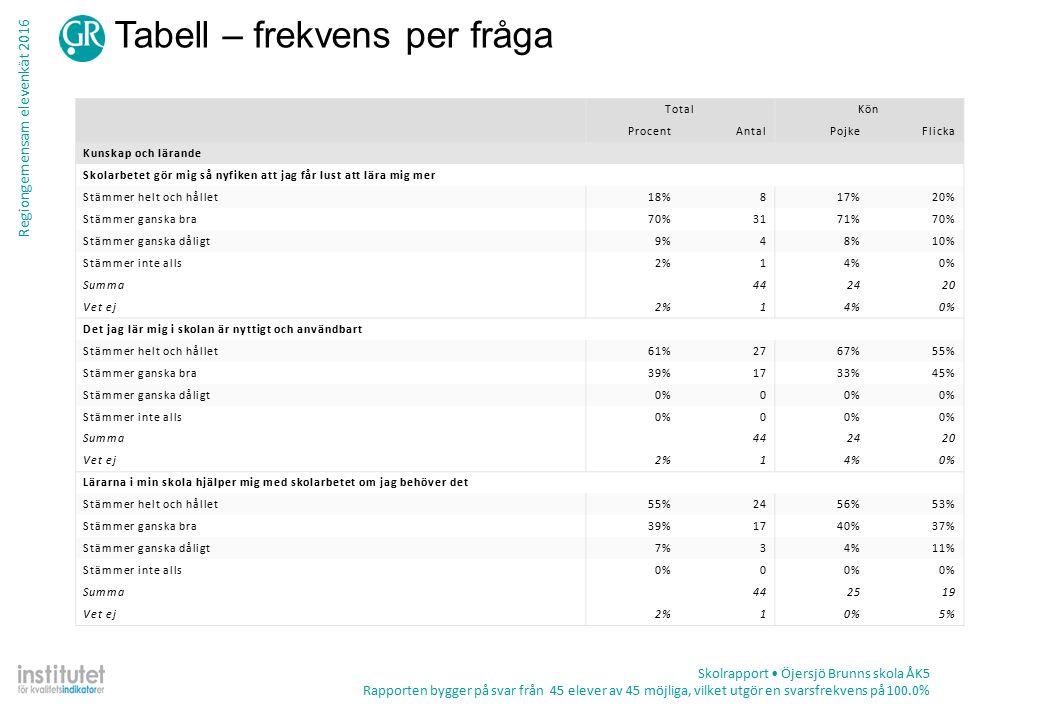 Regiongemensam elevenkät 2016 Tabell – frekvens per fråga Skolrapport Öjersjö Brunns skola ÅK5 Rapporten bygger på svar från 45 elever av 45 möjliga, vilket utgör en svarsfrekvens på 100.0% TotalKön ProcentAntalPojkeFlicka Kunskap och lärande Skolarbetet gör mig så nyfiken att jag får lust att lära mig mer Stämmer helt och hållet18%817%20% Stämmer ganska bra70%3171%70% Stämmer ganska dåligt9%48%10% Stämmer inte alls2%14%0% Summa442420 Vet ej2%14%0% Det jag lär mig i skolan är nyttigt och användbart Stämmer helt och hållet61%2767%55% Stämmer ganska bra39%1733%45% Stämmer ganska dåligt0%0 Stämmer inte alls0%0 Summa442420 Vet ej2%14%0% Lärarna i min skola hjälper mig med skolarbetet om jag behöver det Stämmer helt och hållet55%2456%53% Stämmer ganska bra39%1740%37% Stämmer ganska dåligt7%34%11% Stämmer inte alls0%0 Summa442519 Vet ej2%10%5%