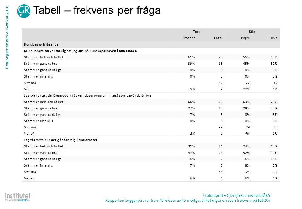 Regiongemensam elevenkät 2016 Tabell – frekvens per fråga Skolrapport Öjersjö Brunns skola ÅK5 Rapporten bygger på svar från 45 elever av 45 möjliga, vilket utgör en svarsfrekvens på 100.0% TotalKön ProcentAntalPojkeFlicka Kunskap och lärande Mina lärare förväntar sig att jag ska nå kunskapskraven i alla ämnen Stämmer helt och hållet61%2555%68% Stämmer ganska bra39%1645%32% Stämmer ganska dåligt0%0 Stämmer inte alls0%0 Summa412219 Vet ej9%412%5% Jag tycker att de läromedel (böcker, datorprogram m.m.) som används är bra Stämmer helt och hållet66%2963%70% Stämmer ganska bra27%1229%25% Stämmer ganska dåligt7%38%5% Stämmer inte alls0%0 Summa442420 Vet ej2%14%0% Jag får veta hur det går för mig i skolarbetet Stämmer helt och hållet31%1424%40% Stämmer ganska bra47%2152%40% Stämmer ganska dåligt16%7 15% Stämmer inte alls7%38%5% Summa452520 Vet ej0%0