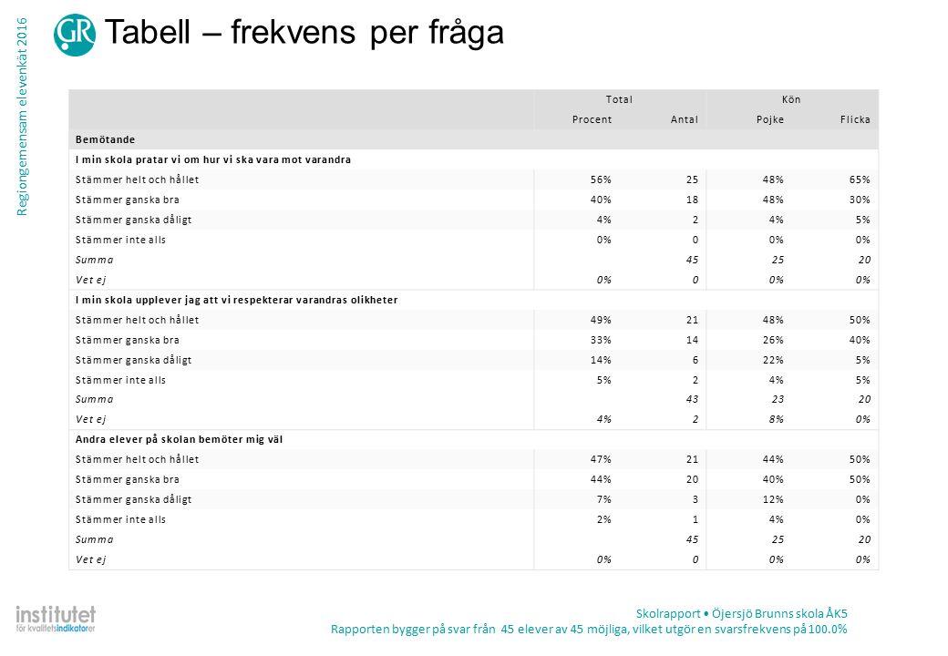 Regiongemensam elevenkät 2016 Tabell – frekvens per fråga Skolrapport Öjersjö Brunns skola ÅK5 Rapporten bygger på svar från 45 elever av 45 möjliga, vilket utgör en svarsfrekvens på 100.0% TotalKön ProcentAntalPojkeFlicka Bemötande I min skola pratar vi om hur vi ska vara mot varandra Stämmer helt och hållet56%2548%65% Stämmer ganska bra40%1848%30% Stämmer ganska dåligt4%2 5% Stämmer inte alls0%0 Summa452520 Vet ej0%0 I min skola upplever jag att vi respekterar varandras olikheter Stämmer helt och hållet49%2148%50% Stämmer ganska bra33%1426%40% Stämmer ganska dåligt14%622%5% Stämmer inte alls5%24%5% Summa432320 Vet ej4%28%0% Andra elever på skolan bemöter mig väl Stämmer helt och hållet47%2144%50% Stämmer ganska bra44%2040%50% Stämmer ganska dåligt7%312%0% Stämmer inte alls2%14%0% Summa452520 Vet ej0%0