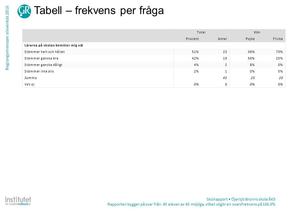 Regiongemensam elevenkät 2016 Tabell – frekvens per fråga Skolrapport Öjersjö Brunns skola ÅK5 Rapporten bygger på svar från 45 elever av 45 möjliga, vilket utgör en svarsfrekvens på 100.0% TotalKön ProcentAntalPojkeFlicka Lärarna på skolan bemöter mig väl Stämmer helt och hållet51%2336%70% Stämmer ganska bra42%1956%25% Stämmer ganska dåligt4%28%0% Stämmer inte alls2%10%5% Summa452520 Vet ej0%0