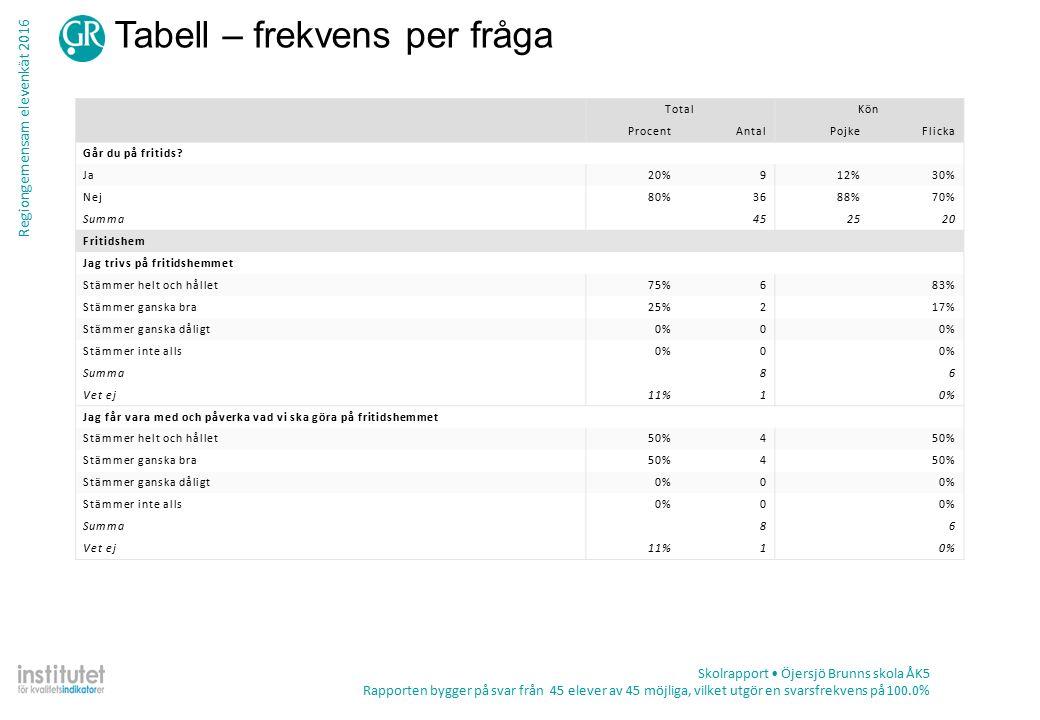 Regiongemensam elevenkät 2016 Tabell – frekvens per fråga Skolrapport Öjersjö Brunns skola ÅK5 Rapporten bygger på svar från 45 elever av 45 möjliga, vilket utgör en svarsfrekvens på 100.0% TotalKön ProcentAntalPojkeFlicka Går du på fritids.