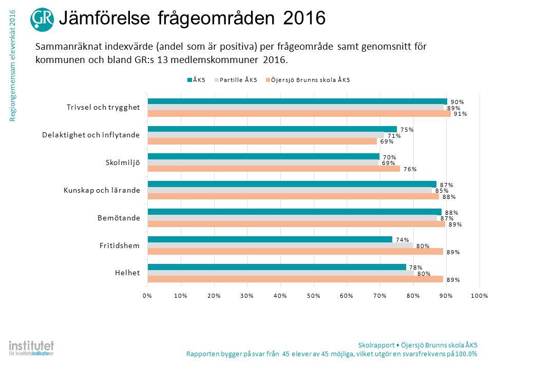 Regiongemensam elevenkät 2016 Tabell – frekvens per fråga Skolrapport Öjersjö Brunns skola ÅK5 Rapporten bygger på svar från 45 elever av 45 möjliga, vilket utgör en svarsfrekvens på 100.0% TotalKön ProcentAntalPojkeFlicka Trivsel och trygghet Jag känner mig trygg i skolan Stämmer helt och hållet49%2252%45% Stämmer ganska bra47%2144%50% Stämmer ganska dåligt4%2 5% Stämmer inte alls0%0 Summa452520 Vet ej0%0 Det finns vuxna i skolan att prata med när jag behöver det Stämmer helt och hållet26%1118%35% Stämmer ganska bra64%2768%60% Stämmer ganska dåligt2%15%0% Stämmer inte alls7%39%5% Summa422220 Vet ej7%312%0% Jag trivs i skolan Stämmer helt och hållet68%3068% Stämmer ganska bra27%1224%32% Stämmer ganska dåligt5%28%0% Stämmer inte alls0%0 Summa442519 Vet ej2%10%5%