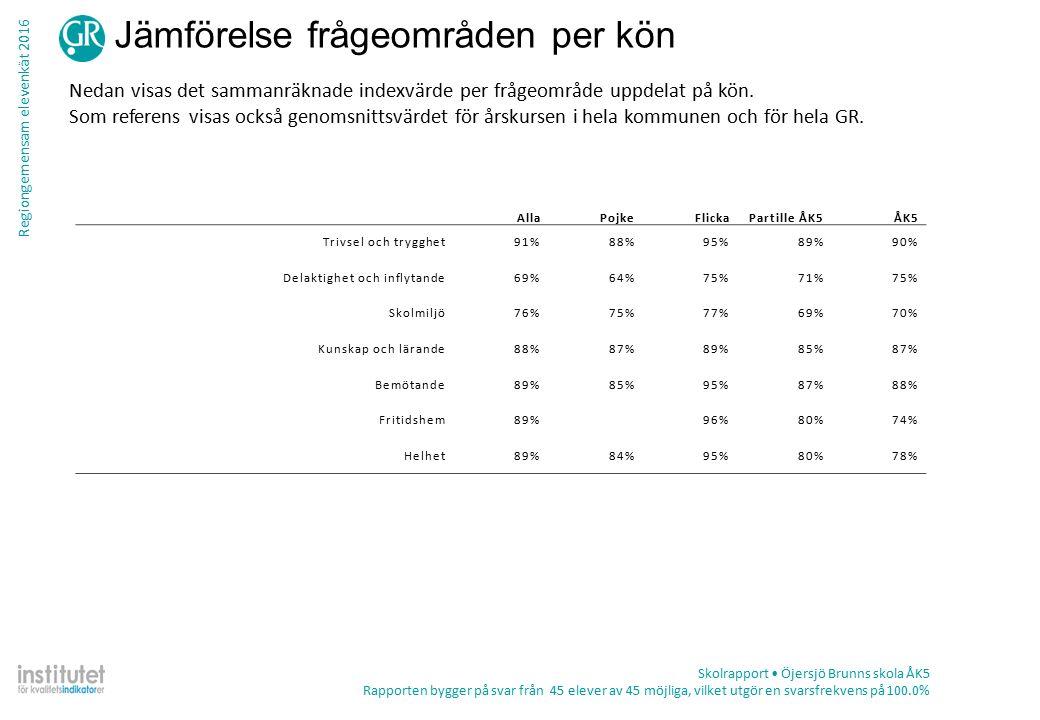 Regiongemensam elevenkät 2016 Tabell – frekvens per fråga Skolrapport Öjersjö Brunns skola ÅK5 Rapporten bygger på svar från 45 elever av 45 möjliga, vilket utgör en svarsfrekvens på 100.0% TotalKön ProcentAntalPojkeFlicka Helhet Om du tänker på din skola i sin helhet.