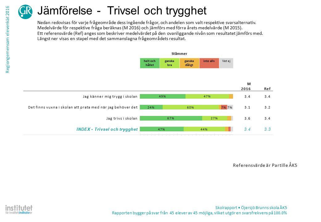 Regiongemensam elevenkät 2016 Tabell – frekvens per fråga Skolrapport Öjersjö Brunns skola ÅK5 Rapporten bygger på svar från 45 elever av 45 möjliga, vilket utgör en svarsfrekvens på 100.0% TotalKön ProcentAntalPojkeFlicka Skolmiljö Jag får möjlighet till studiero i skolan Stämmer helt och hållet17%74%32% Stämmer ganska bra62%2683%37% Stämmer ganska dåligt19%813%26% Stämmer inte alls2%10%5% Summa422319 Vet ej7%38%5% Vi har god tillgång till datorer/läsplattor på min skola Stämmer helt och hållet62%2876%45% Stämmer ganska bra36%1624%50% Stämmer ganska dåligt2%10%5% Stämmer inte alls0%0 Summa452520 Vet ej0%0 Klassrummen på min skola är bra Stämmer helt och hållet58%2660%55% Stämmer ganska bra27%1224%30% Stämmer ganska dåligt16%7 15% Stämmer inte alls0%0 Summa452520 Vet ej0%0