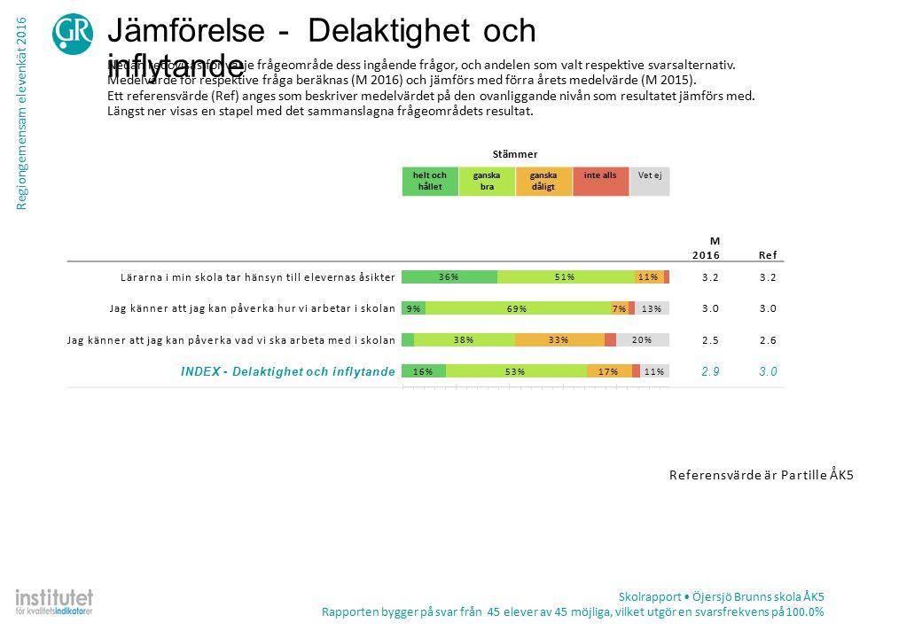 Regiongemensam elevenkät 2016 Tabell – frekvens per fråga Skolrapport Öjersjö Brunns skola ÅK5 Rapporten bygger på svar från 45 elever av 45 möjliga, vilket utgör en svarsfrekvens på 100.0% TotalKön ProcentAntalPojkeFlicka Jag tycker att det finns bra utrymmen att vara på under rasterna Stämmer helt och hållet55%2454%55% Stämmer ganska bra36%1638%35% Stämmer ganska dåligt9%48%10% Stämmer inte alls0%0 Summa442420 Vet ej2%14%0% Skolans toaletter är bra Stämmer helt och hållet26%1117%35% Stämmer ganska bra47%2048%45% Stämmer ganska dåligt14%613%15% Stämmer inte alls14%622%5% Summa432320 Vet ej4%28%0% Jag tycker att maten som serveras i min skola är god Stämmer helt och hållet9%48%10% Stämmer ganska bra33%1532%35% Stämmer ganska dåligt36%1636%35% Stämmer inte alls22%1024%20% Summa452520 Vet ej0%0