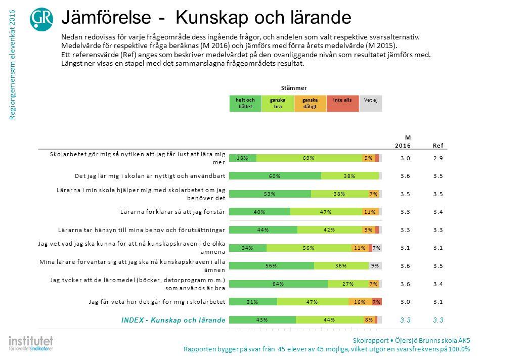 Regiongemensam elevenkät 2016 Tabell – frekvens per fråga Skolrapport Öjersjö Brunns skola ÅK5 Rapporten bygger på svar från 45 elever av 45 möjliga, vilket utgör en svarsfrekvens på 100.0% TotalKön ProcentAntalPojkeFlicka Lärarna förklarar så att jag förstår Stämmer helt och hållet41%1832%53% Stämmer ganska bra48%2156%37% Stämmer ganska dåligt11%512%11% Stämmer inte alls0%0 Summa442519 Vet ej2%10%5% Kunskap och lärande Lärarna tar hänsyn till mina behov och förutsättningar Stämmer helt och hållet45%2033%60% Stämmer ganska bra43%1954%30% Stämmer ganska dåligt9%48%10% Stämmer inte alls2%14%0% Summa442420 Vet ej2%14%0% Jag vet vad jag ska kunna för att nå kunskapskraven i de olika ämnena Stämmer helt och hållet26%1121%33% Stämmer ganska bra60%2563%56% Stämmer ganska dåligt12%517%6% Stämmer inte alls2%10%6% Summa422418 Vet ej7%34%10%