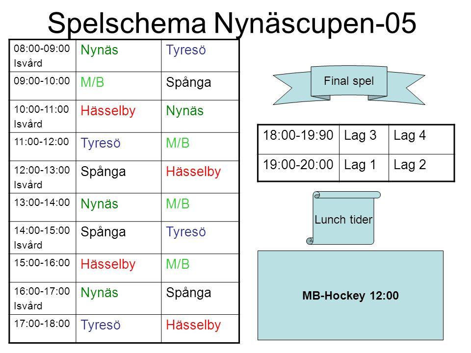 Spelschema Nynäscupen-05 08:00-09:00 Isvård NynäsTyresö 09:00-10:00 M/BSpånga 10:00-11:00 Isvård HässelbyNynäs 11:00-12:00 TyresöM/B 12:00-13:00 Isvård SpångaHässelby 13:00-14:00 NynäsM/B 14:00-15:00 Isvård SpångaTyresö 15:00-16:00 HässelbyM/B 16:00-17:00 Isvård NynäsSpånga 17:00-18:00 TyresöHässelby 18:00-19:90Lag 3Lag 4 19:00-20:00Lag 1Lag 2 Final spel MB-Hockey 12:00 Lunch tider
