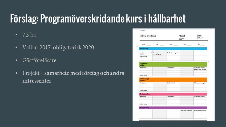Förslag: Programöverskridande kurs i hållbarhet 7,5 hp Valbar 2017, obligatorisk 2020 Gästföreläsare Projekt - samarbete med företag och andra intress