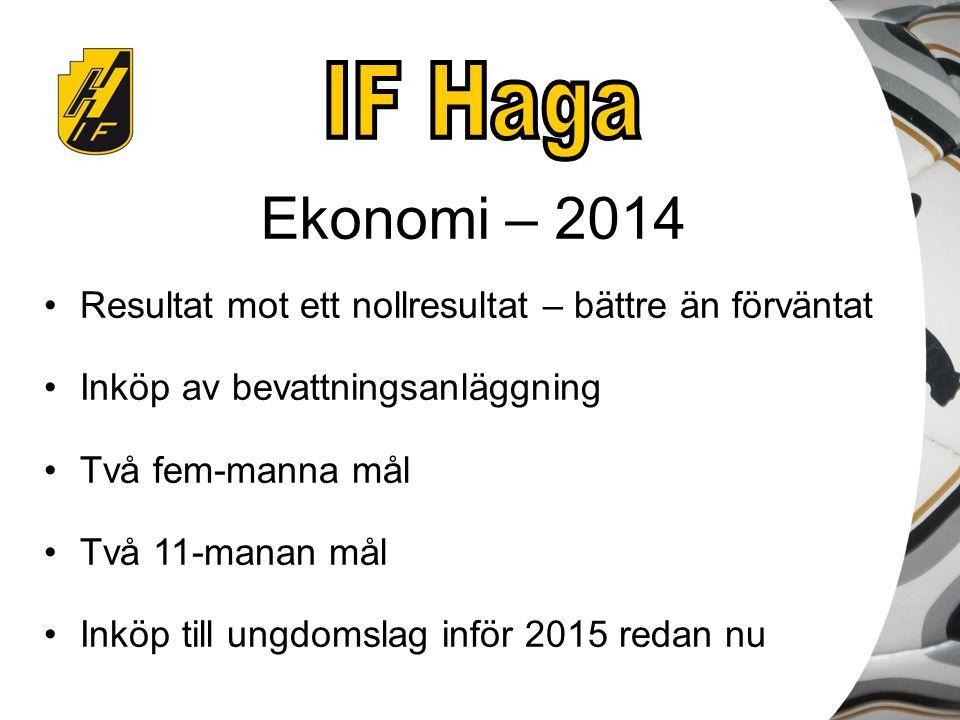 Ekonomi – 2014 Resultat mot ett nollresultat – bättre än förväntat Inköp av bevattningsanläggning Två fem-manna mål Två 11-manan mål Inköp till ungdom