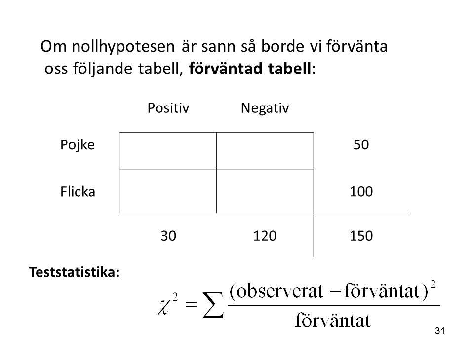 Om nollhypotesen är sann så borde vi förvänta oss följande tabell, förväntad tabell: Teststatistika: PositivNegativ Pojke50 Flicka100 30120150 31