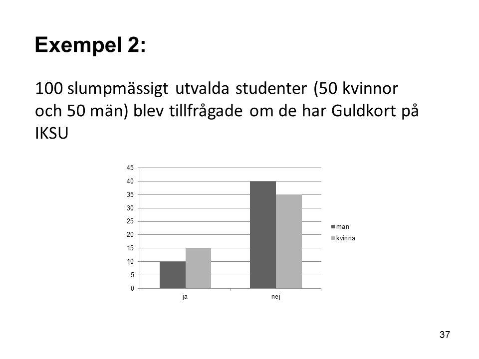 Exempel 2: 100 slumpmässigt utvalda studenter (50 kvinnor och 50 män) blev tillfrågade om de har Guldkort på IKSU 37