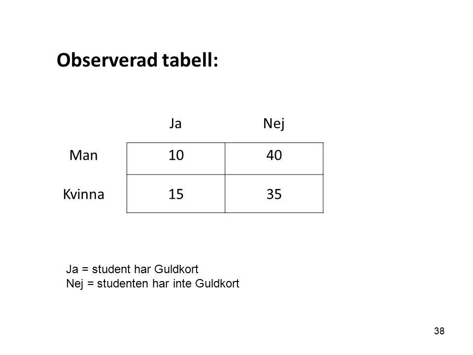JaNej Man1040 Kvinna1535 Observerad tabell: Ja = student har Guldkort Nej = studenten har inte Guldkort 38