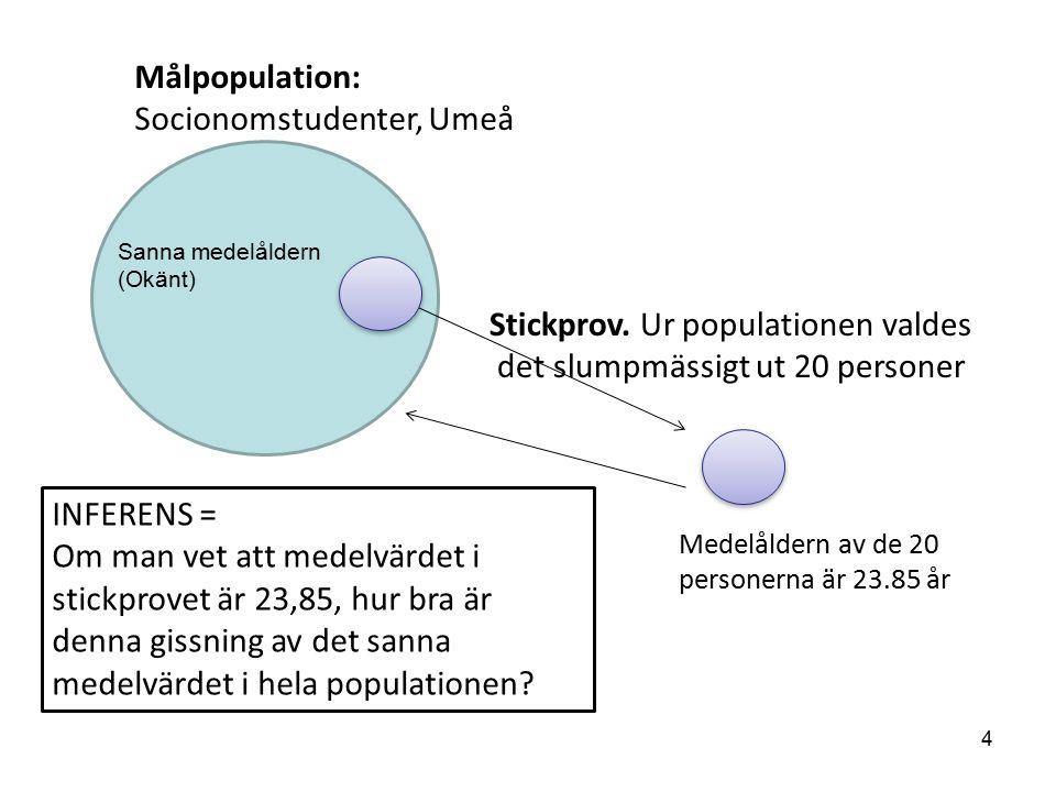population Målpopulation: Socionomstudenter, Umeå Stickprov.