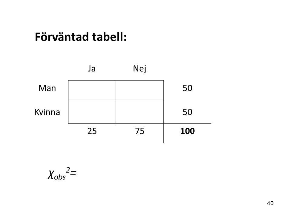JaNej Man50 Kvinna50 2575100 Förväntad tabell: χ obs 2 = 40
