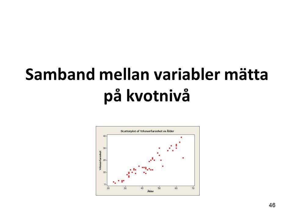 Samband mellan variabler mätta på kvotnivå 46