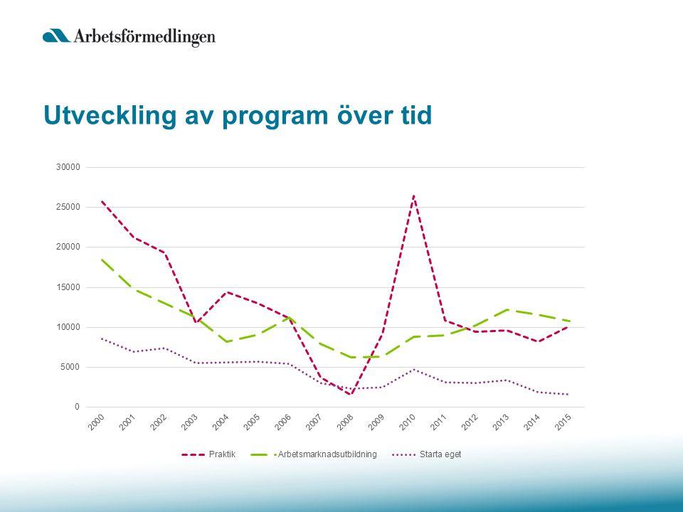 Utveckling av program över tid